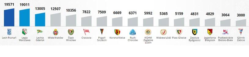 Średnia frekwencja na stadionach Ekstraklasy w sezonie 2013/14 /INTERIA.PL
