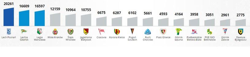 Średnia frekwencja na stadionach Ekstraklasy w sezonie 2014/15 /INTERIA.PL