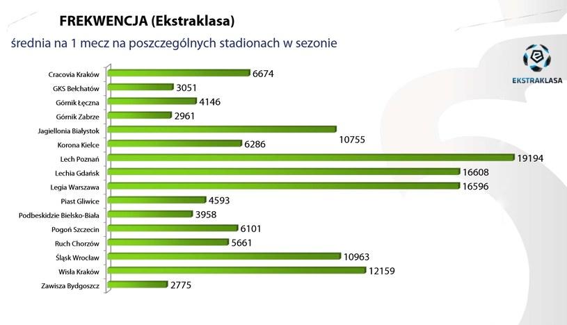 Średnia na jeden mecz w sezonie 2014/15 /PZPN