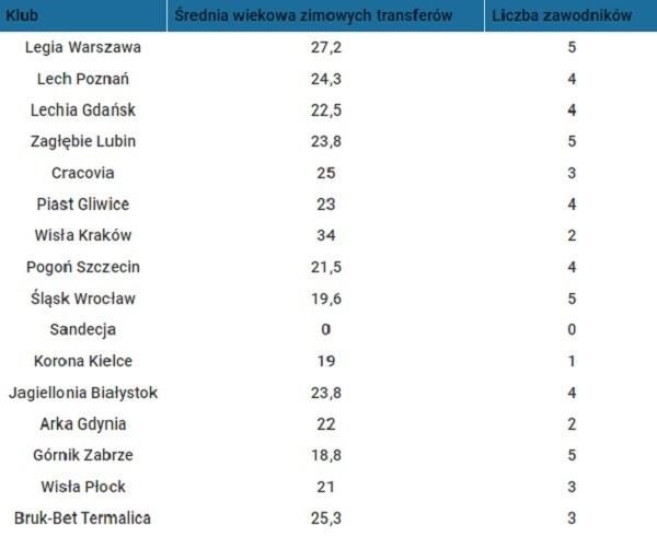 Średnia wieku dotychczasowych zimowych transferów w klubach Ekstraklasy. Pod uwagę wzięci zostali także zawodnicy, którzy awansowali z rezerw do kadry I drużyny. Źródło: transfermarkt.pl /Adrianna Kmak /