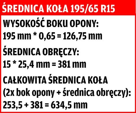 Średnica koła 195/65 R15 /Motor
