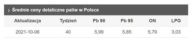 Średnie ceny paliw na stacjach w minionym tygodniu / e-petrol.pl /