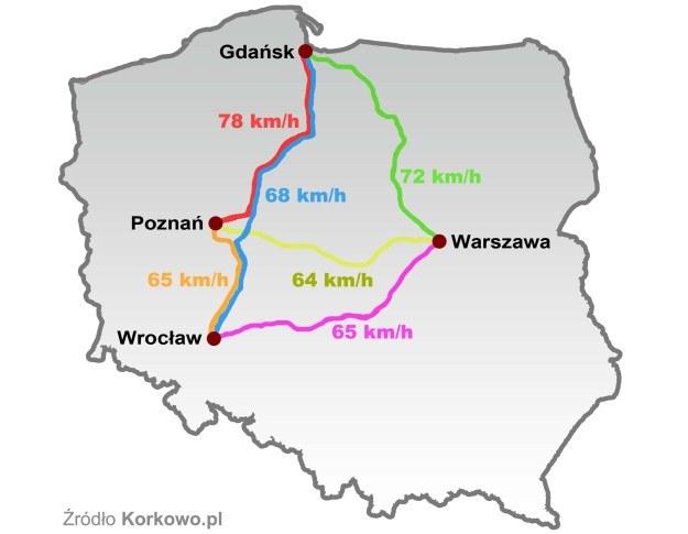 Średnie prędkości między arenami Euro 2012 /