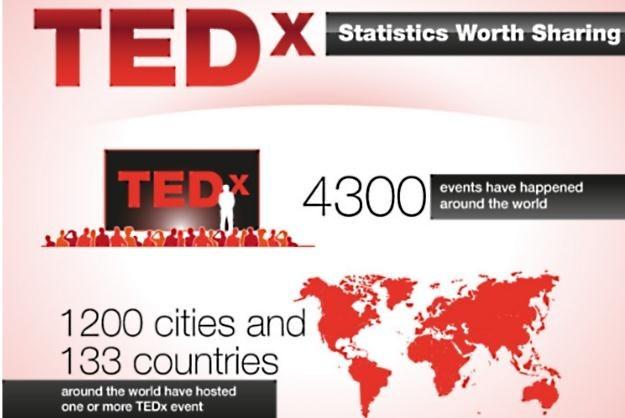 Średnio dziennie odbywają się 3 TEDx-y na całym globie. /materiały prasowe