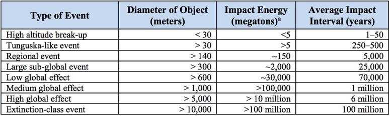 Średnio raz na 50 lat zagrażają nam asteroidy o długości do 30 metrów /NASA