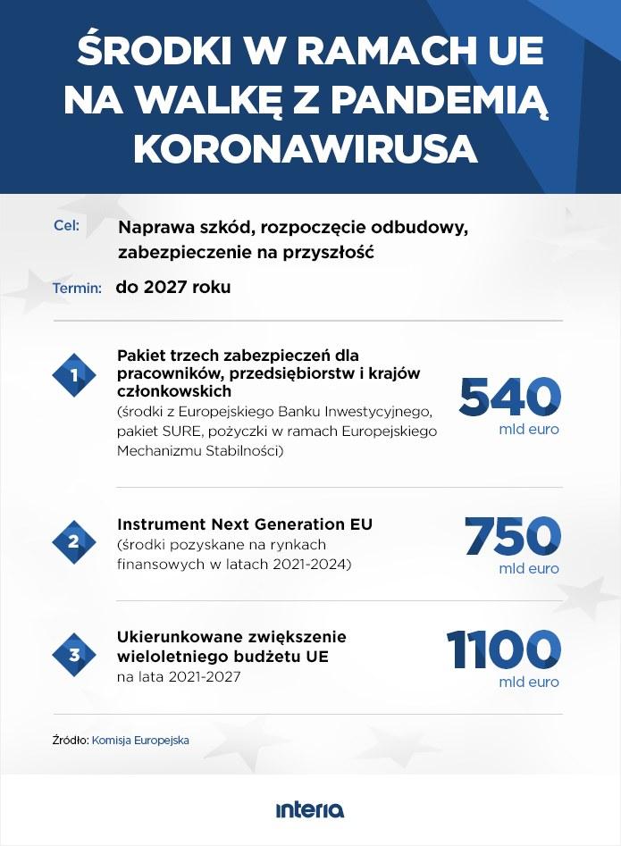 Środki w ramach UE na walkę z pandemią koronawirusa /INTERIA.PL