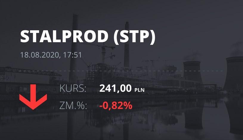 Stalprodukt (STP): notowania akcji z 18 sierpnia 2020 roku