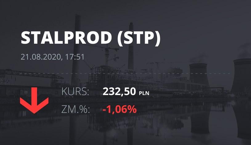 Stalprodukt (STP): notowania akcji z 21 sierpnia 2020 roku
