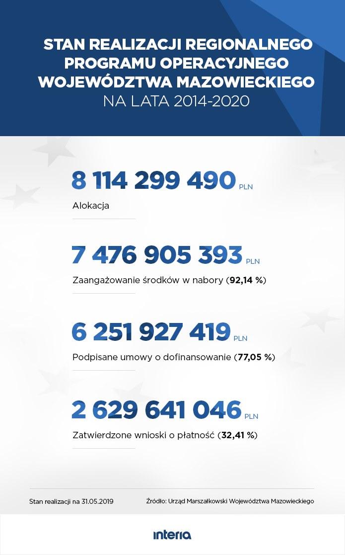 Stan realizacji Regionalnego Programu Operacyjnego województwa mazowieckiego na lata 2014-2020 /INTERIA.PL