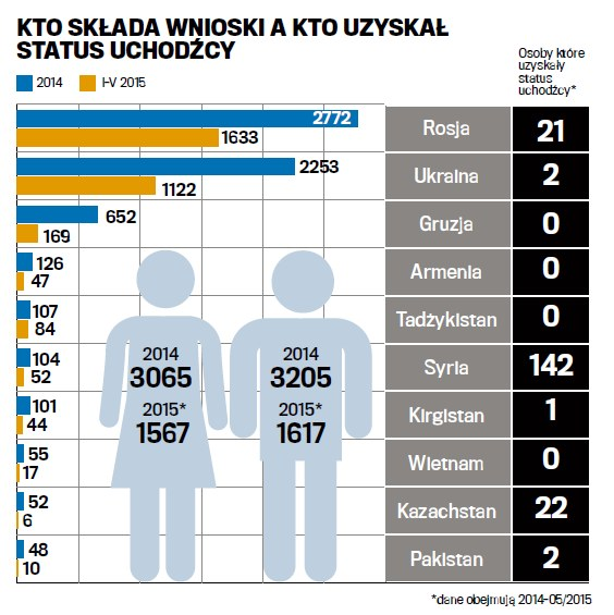 Status uchodźcy /Gazeta Wyborcza