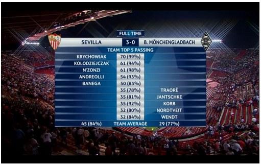 Statystyka podań w meczu Sevilla - Borussia M'Gladbach /INTERIA.PL
