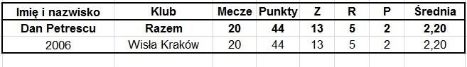 Statystyki Dana Petrescu /INTERIA.PL