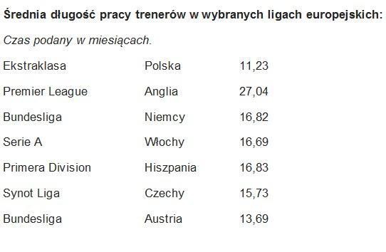 Statystyki dot. średniego czasu pracy trenerów w Europie /INTERIA.PL