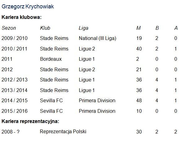 Statystyki Grzegorza Krychowiaka. M - mecze; B - bramki; A - asysty /INTERIA.PL