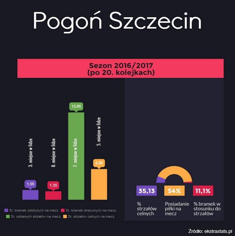Statystyki Pogoni Szczecin po 20 kolejkach Ekstraklasy. /INTERIA.PL
