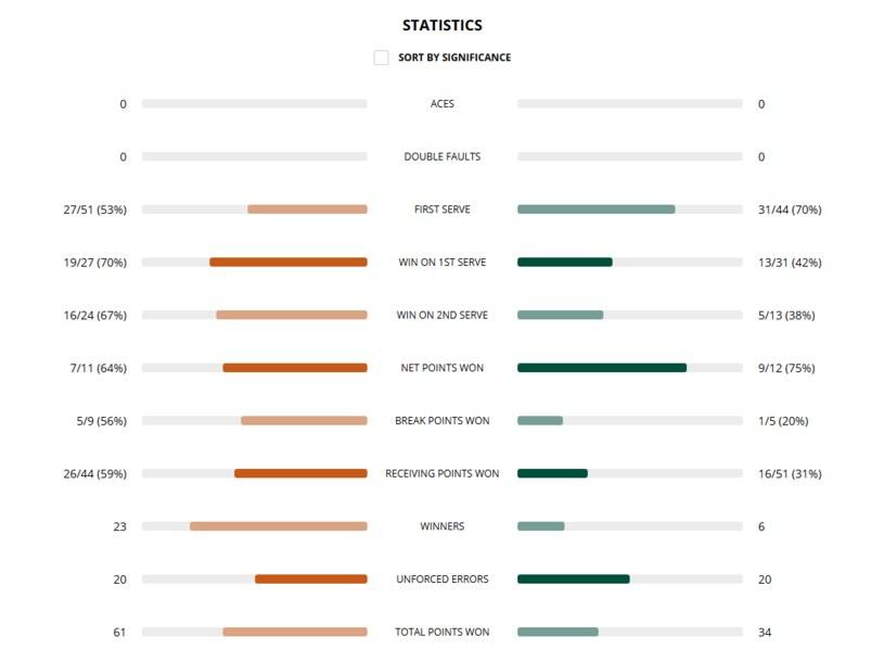 Statystyki półfinału Rolanda Garrosa. Po lewej Iga Świątek, po prawej Nadia Podoroska /