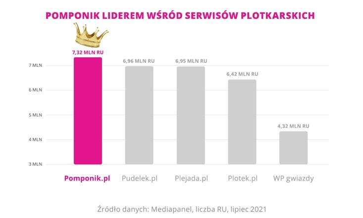 statystyki pomponik /INTERIA.PL
