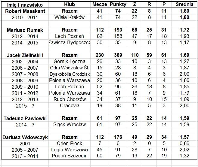 Statystyki trenerów Ekstraklasy. Część 3. /INTERIA.PL