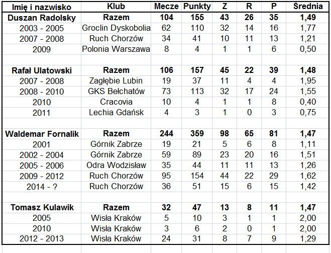 Statystyki trenerów Ekstraklasy. Część 6. /INTERIA.PL