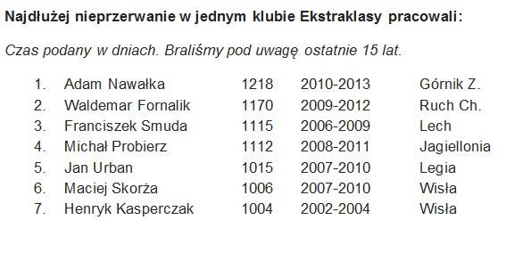 Statystyki trenerów Ekstraklasy /INTERIA.PL