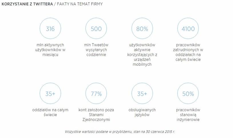 Statystyki Twittera (Źródło: twitter.com) /INTERIA.PL