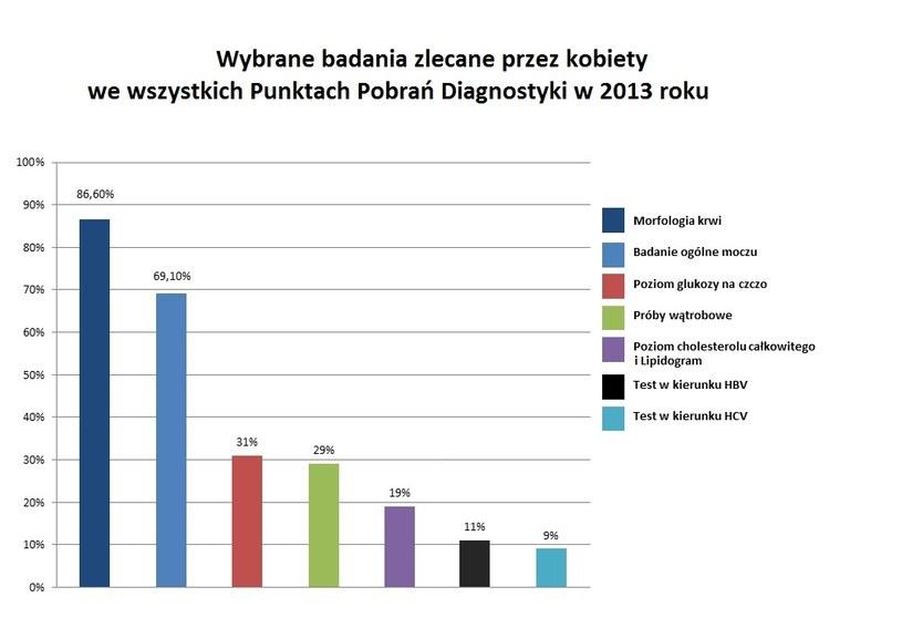 Statystyki /Styl.pl/materiały prasowe