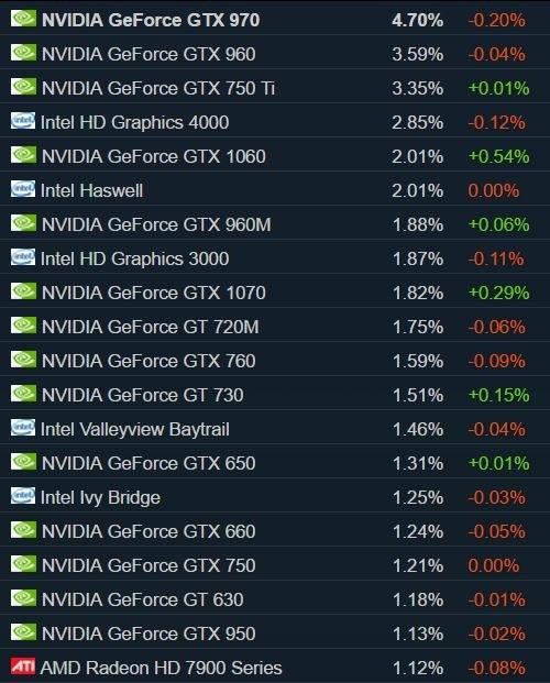 Steam Hardware Survey /materiały źródłowe