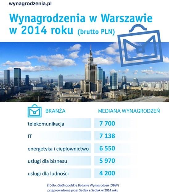 Stolica z najwyższymi stawkami /wynagrodzenia.pl