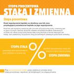Stopa procentowa stała i zmienna (infografika)