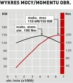 Subaru Forester 2.0i Platinum: wykres mocy/momentu obr. /Auto Moto