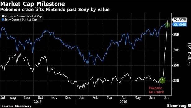 Sukces Nintendo na giełdzie - wykres Bloomberga /materiały źródłowe
