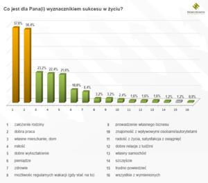 Sukces po polsku: Założyć rodzinę i mieć dobrą pracę
