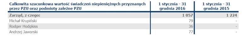 Świadczenia niepieniężne /Raport roczny PZU za 2016 /Zrzut ekranu