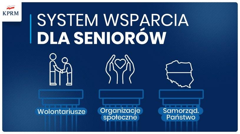 System wsparcia dla seniorów /KPRM /