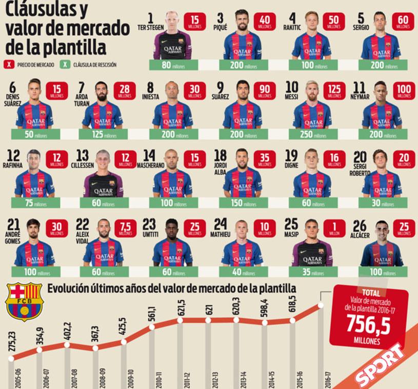 """Szacowana wartość kadry mistrza Hiszpanii wynosi 756,5 miliona euro /Grafika katalońskiego """"Sportu"""" /Internet"""