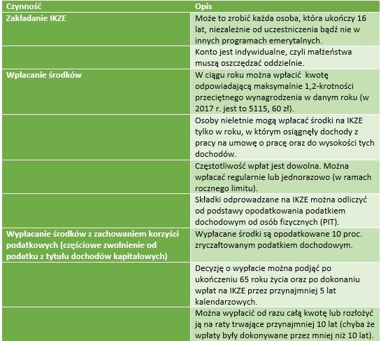 Szczegóły dotyczące IKZE, część 1. /INTERIA.PL