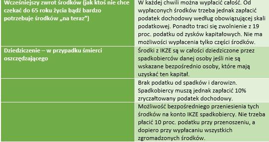 Szczegóły dotyczące IKZE, część 2. /INTERIA.PL