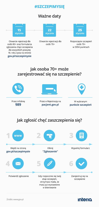 Szczepienia: ważne informacje /INTERIA.PL