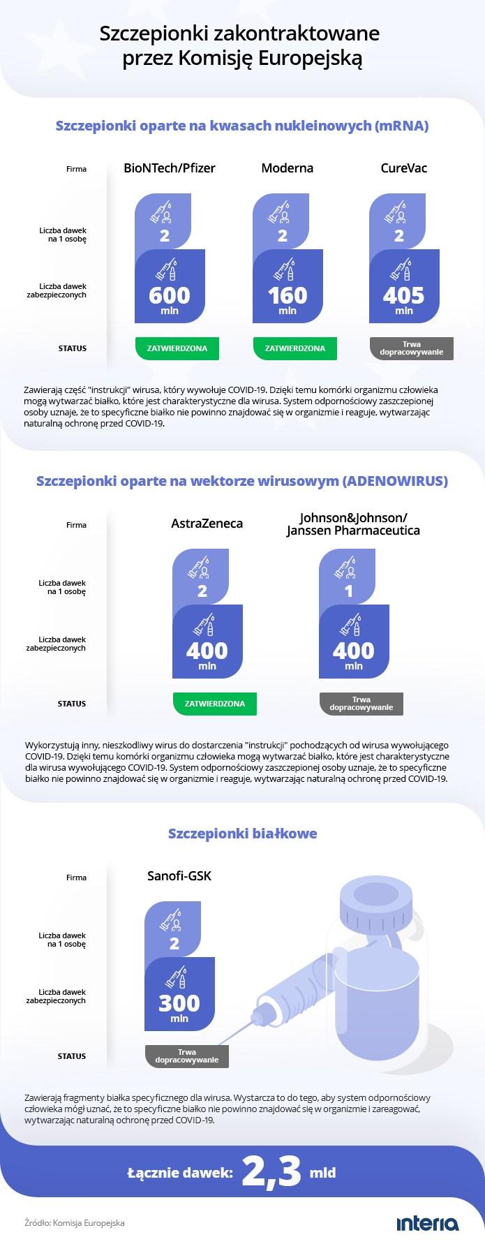 Szczepionki zakontraktowane przez Komisję Europejską - szczegóły /INTERIA.PL