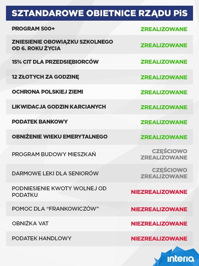 Sztandarowe obietnice rządu PiS /INTERIA.PL