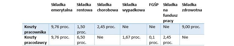 Tabela 1. Obowiązek opłacenia składek przez pracownika i pracodawcę w przypadku umowy o pracę /INTERIA.PL