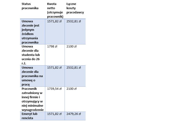 Tabela 2: Koszty pracodawcy i kwota netto wypłacana pracownikowi od umowy zlecenie opiewającej na 2100 zł brutto w 2018 r. (różne scenariusze) /INTERIA.PL