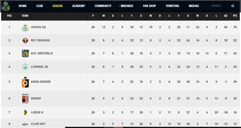 Tabela 2 ligi belgijskiej /