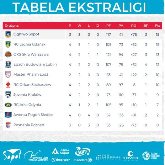 Tabela Ekstraligi rugby po 4 kolejce /facebook