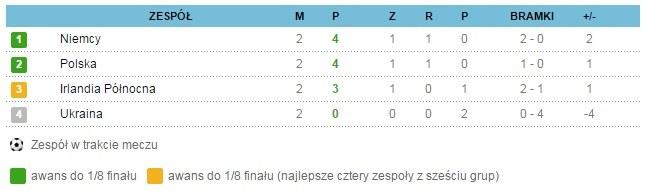 Tabela grupy C /INTERIA.PL