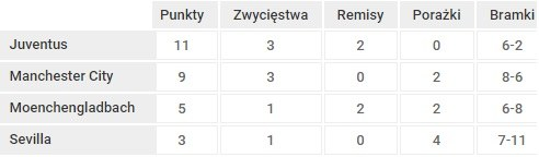 Tabela grupy D /INTERIA.PL