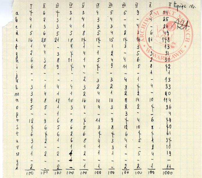 Tabela kodów szyfrujących używana przez komórki Oddziału II KG AK w 1943 r. /Archiwum Akt Nowych /INTERIA.PL