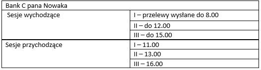 Tabela przedstawia godziny sesji przychodzących i wychodzących w banku C /INTERIA.PL