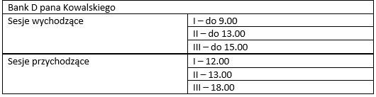 Tabela przedstawia godziny sesji przychodzących i wychodzących w banku D /INTERIA.PL