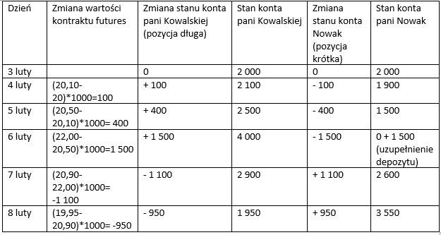 Tabela przedstawia stan konta pani Kowalskiej i pani Nowak w kolejnych dniach /INTERIA.PL